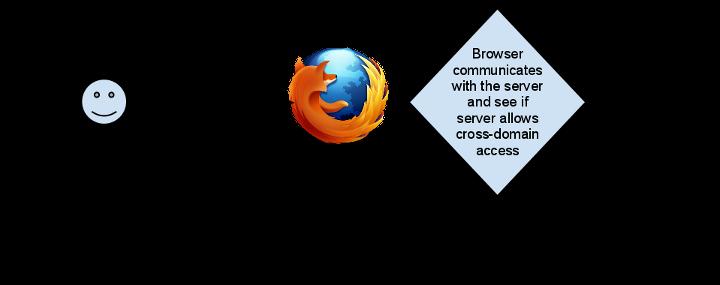 HTTP access control